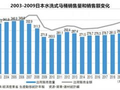 2003-2019日本抽水式马桶、一体浴室等销售出货情况